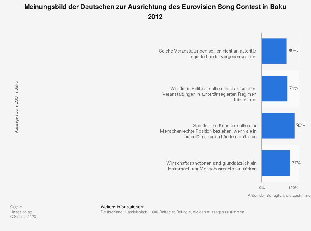 Statistik: Meinungsbild der Deutschen zur Ausrichtung des Eurovision Song Contest in Baku 2012 | Statista