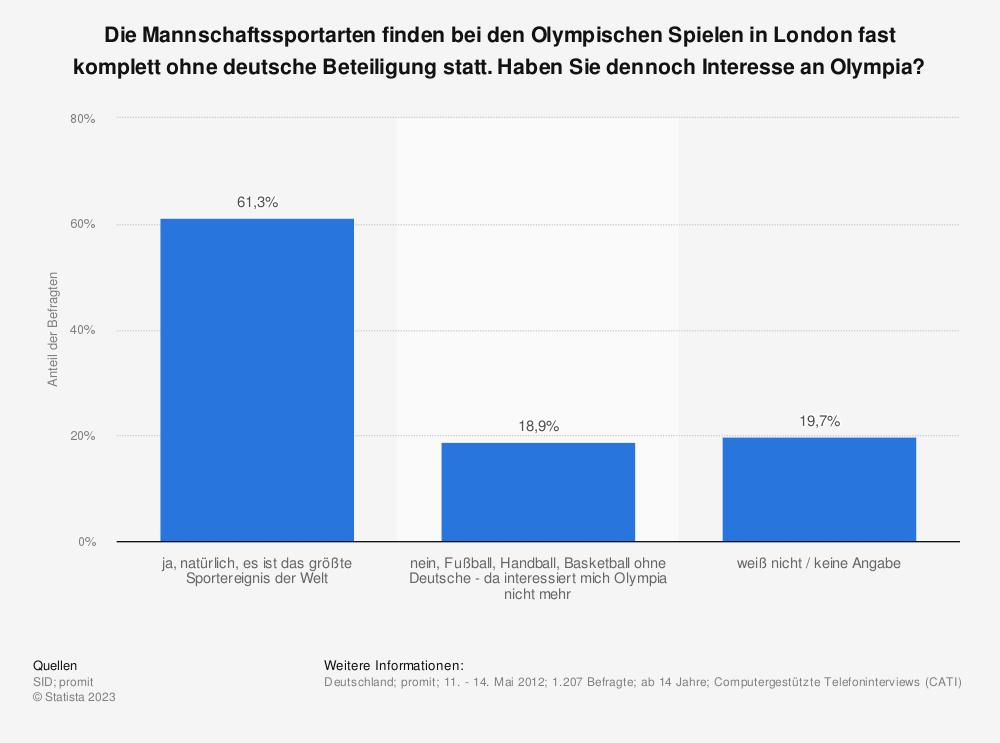 Statistik: Die Mannschaftssportarten finden bei den Olympischen Spielen in London fast komplett ohne deutsche Beteiligung statt. Haben Sie dennoch Interesse an Olympia? | Statista