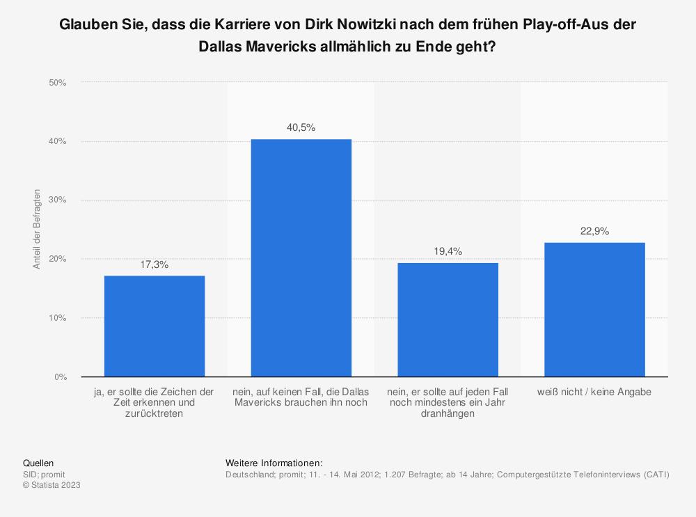 Statistik: Glauben Sie, dass die Karriere von Dirk Nowitzki nach dem frühen Play-off-Aus der Dallas Mavericks allmählich zu Ende geht? | Statista