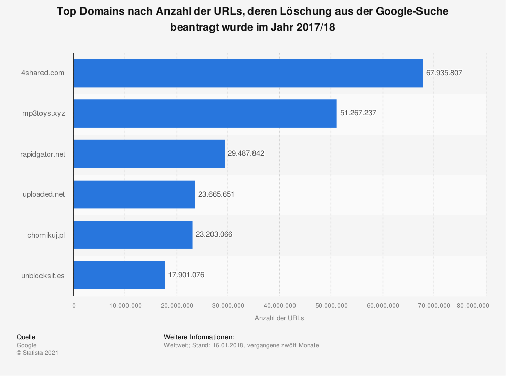 Statistik: Top Domains nach Anzahl der URLs, deren Löschung aus der Google-Suche beantragt wurde im Jahr 2017/18 | Statista