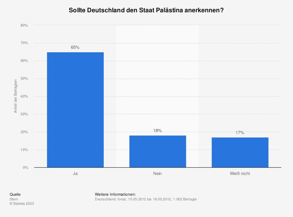 Statistik: Sollte Deutschland den Staat Palästina anerkennen? | Statista