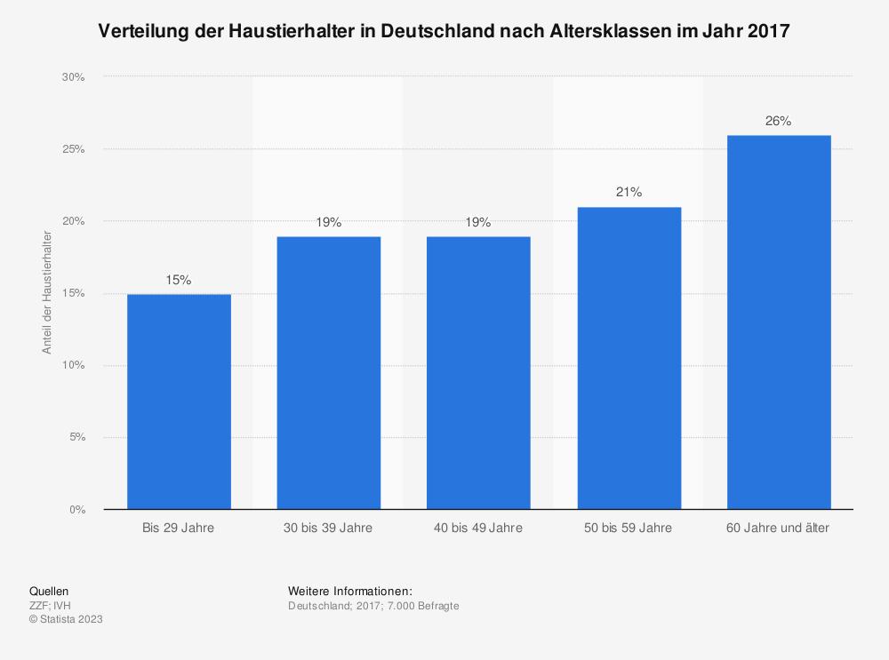 Statistik: Verteilung der Haustierhalter in Deutschland nach Altersklassen im Jahr 2017 | Statista