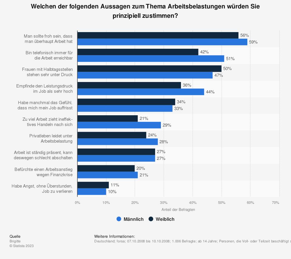 Statistik: Welchen der folgenden Aussagen zum Thema Arbeitsbelastungen würden Sie prinzipiell zustimmen?   Statista