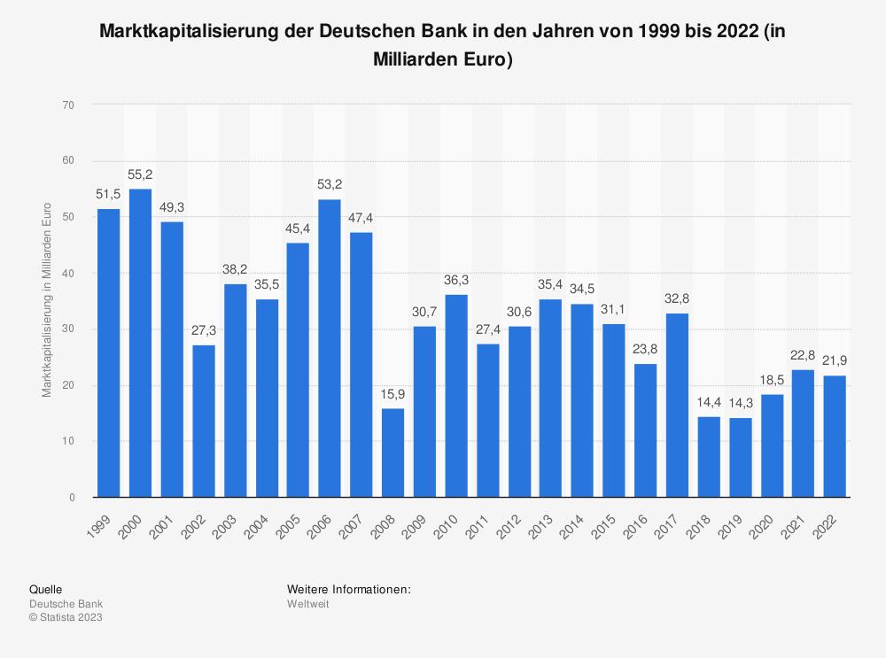 Statistik: Marktkapitalisierung der Deutschen Bank in den Jahren von 1999 bis 2018 (in Milliarden Euro) | Statista