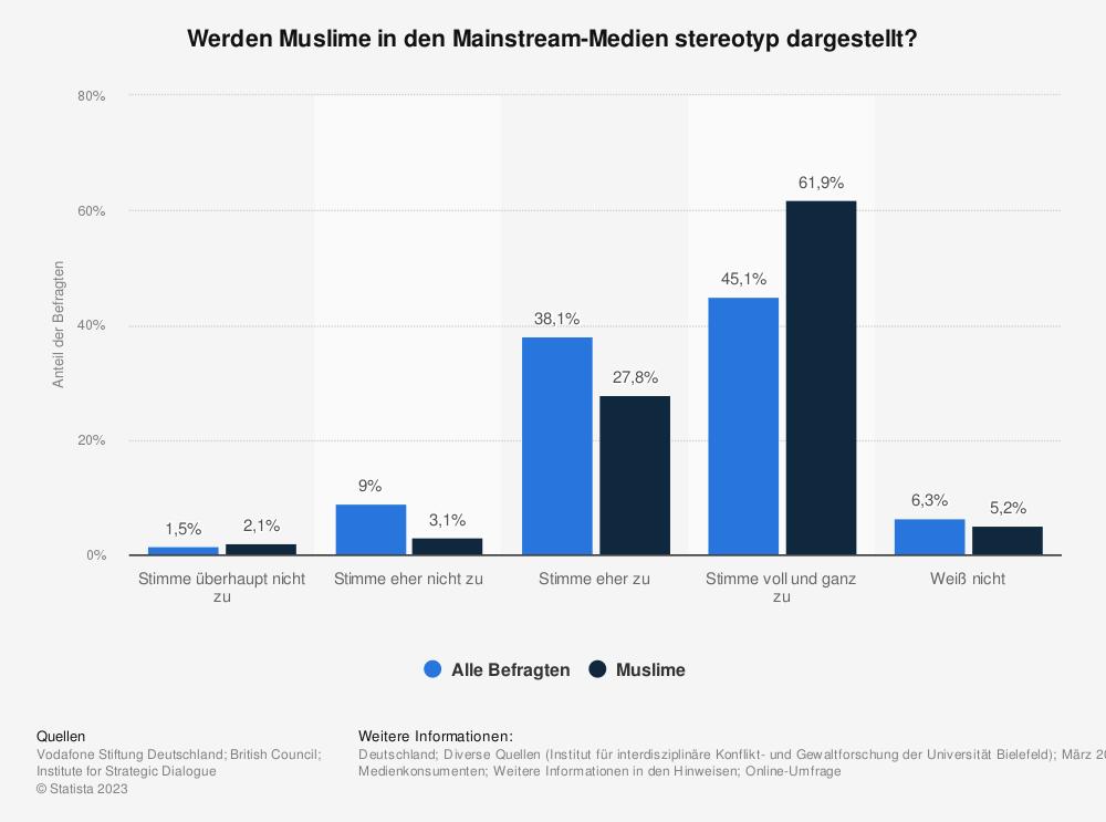 Statistik: Werden Muslime in den Mainstream-Medien stereotyp dargestellt? | Statista