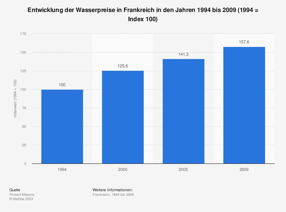 Statistik: Entwicklung der Wasserpreise in Frankreich in den Jahren 1994 bis 2009 (1994 = Index 100) | Statista
