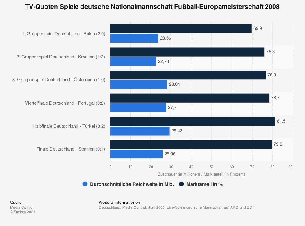 Statistik: TV-Quoten Spiele deutsche Nationalmannschaft Fußball-Europameisterschaft 2008 | Statista