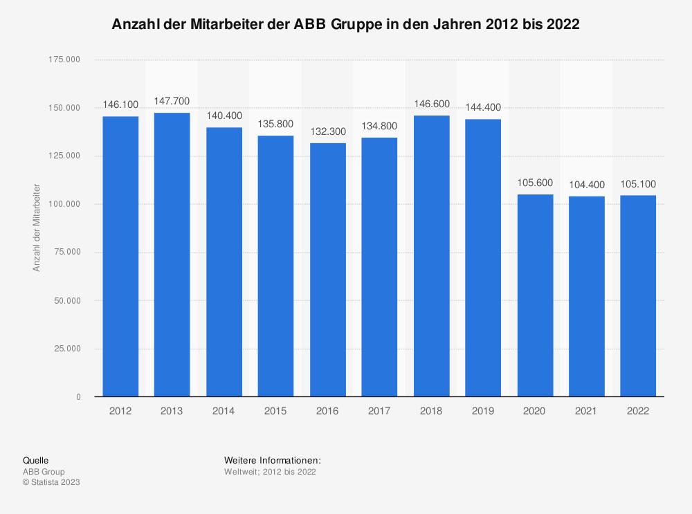 Statistik: Anzahl der Mitarbeiter der ABB Gruppe in den Jahren 2010 bis 2020 | Statista