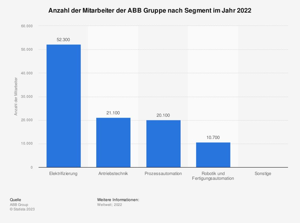 Statistik: Anzahl der Mitarbeiter der ABB Gruppe nach Segment im Jahr 2020 | Statista