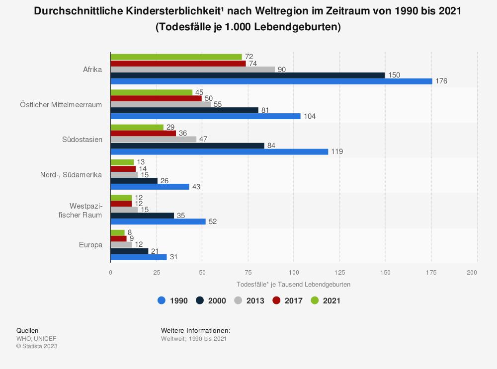 Statistik: Durchschnittliche Kindersterblichkeit* nach Weltregion im Zeitraum von 1990 bis 2018 (Todesfälle* je 1.000 Lebendgeburten) | Statista