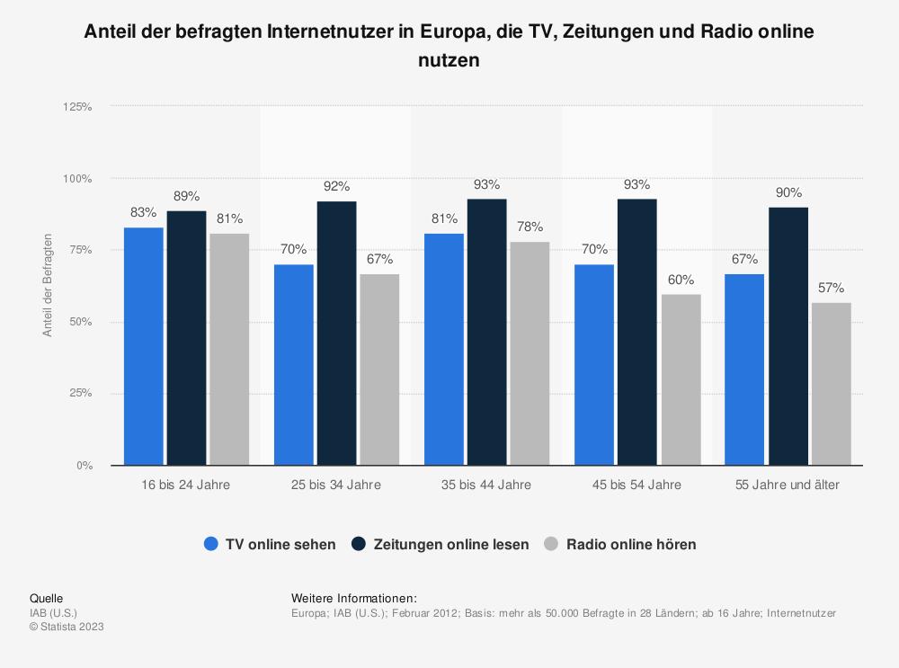 Statistik: Anteil der befragten Internetnutzer in Europa, die TV, Zeitungen und Radio online nutzen | Statista