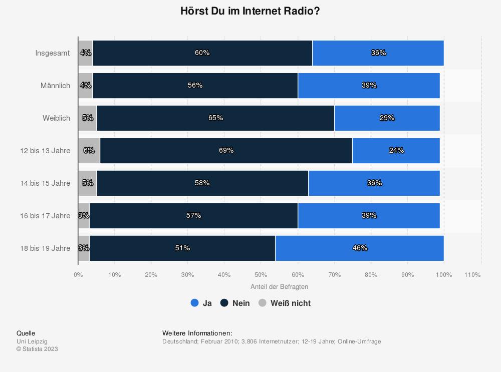 Statistik: Hörst Du im Internet Radio? | Statista