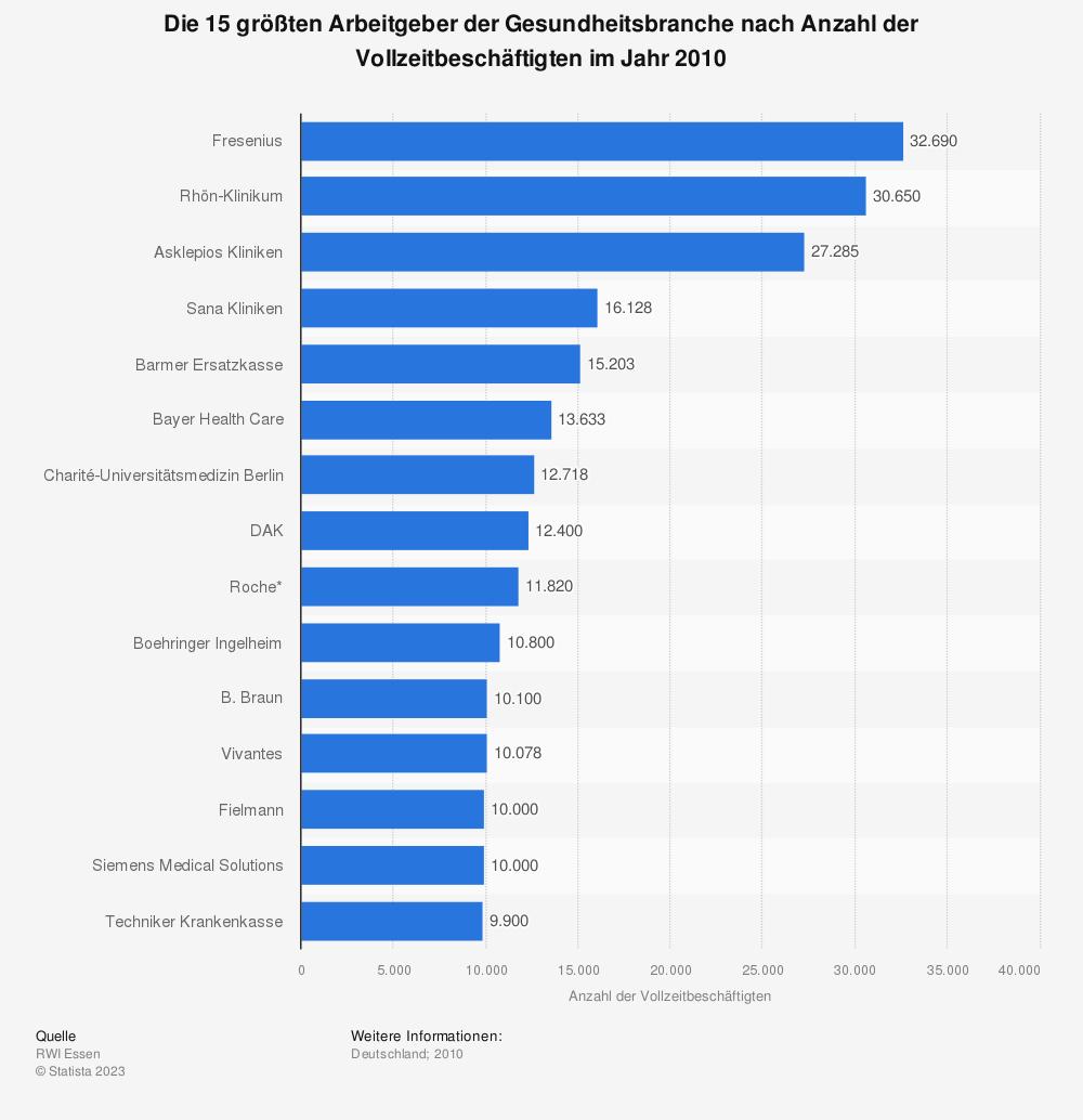 Statistik: Die 15 größten Arbeitgeber der Gesundheitsbranche nach Anzahl der Vollzeitbeschäftigten im Jahr 2010 | Statista