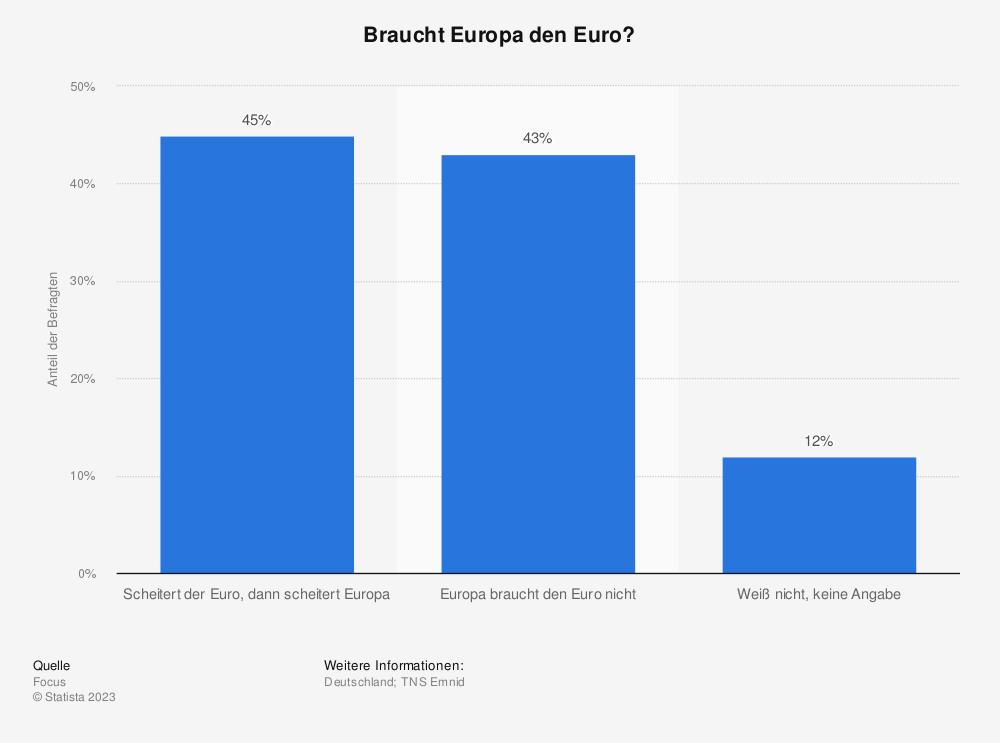 Statistik: Braucht Europa den Euro? | Statista