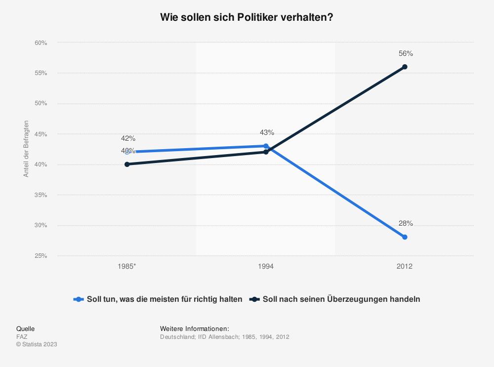 Statistik: Wie sollen sich Politiker verhalten? | Statista