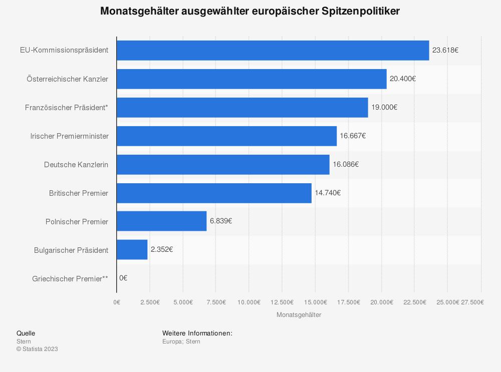 Statistik: Monatsgehälter ausgewählter europäischer Spitzenpolitiker | Statista