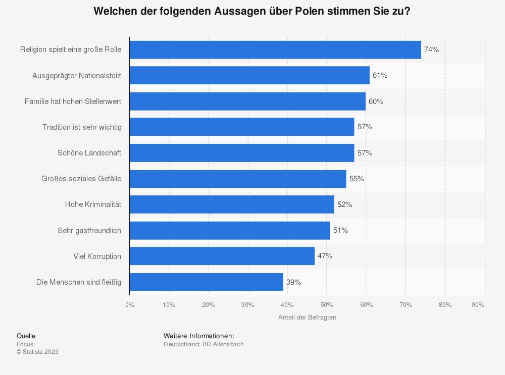 Statistik: Welchen der folgenden Aussagen über Polen stimmen Sie zu? | Statista