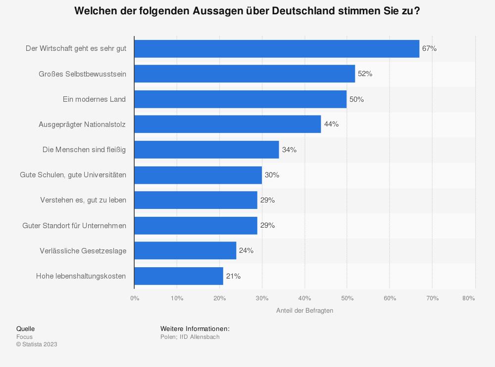 Statistik: Welchen der folgenden Aussagen über Deutschland stimmen Sie zu? | Statista
