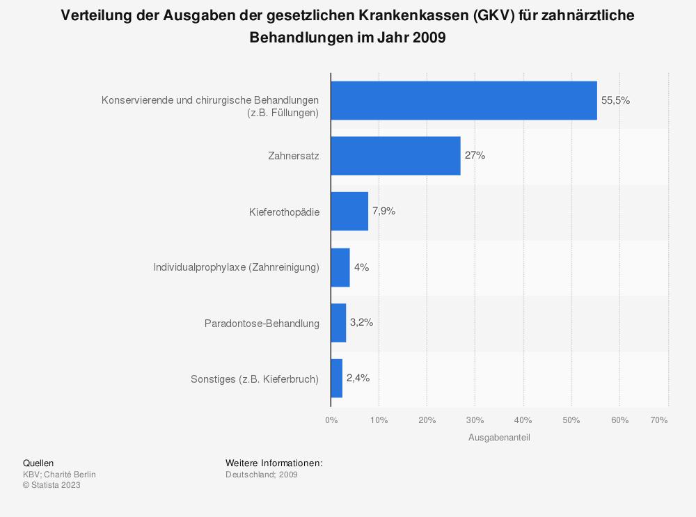 Statistik: Verteilung der Ausgaben der gesetzlichen Krankenkassen (GKV) für zahnärztliche Behandlungen im Jahr 2009 | Statista
