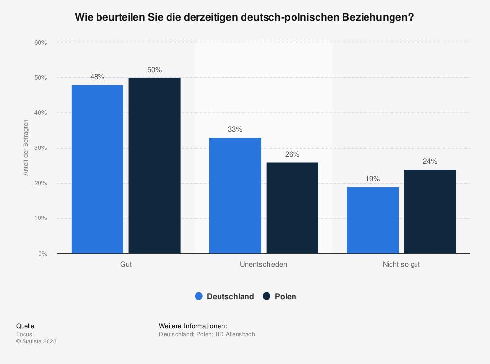Statistik: Wie beurteilen Sie die derzeitigen deutsch-polnischen Beziehungen? | Statista