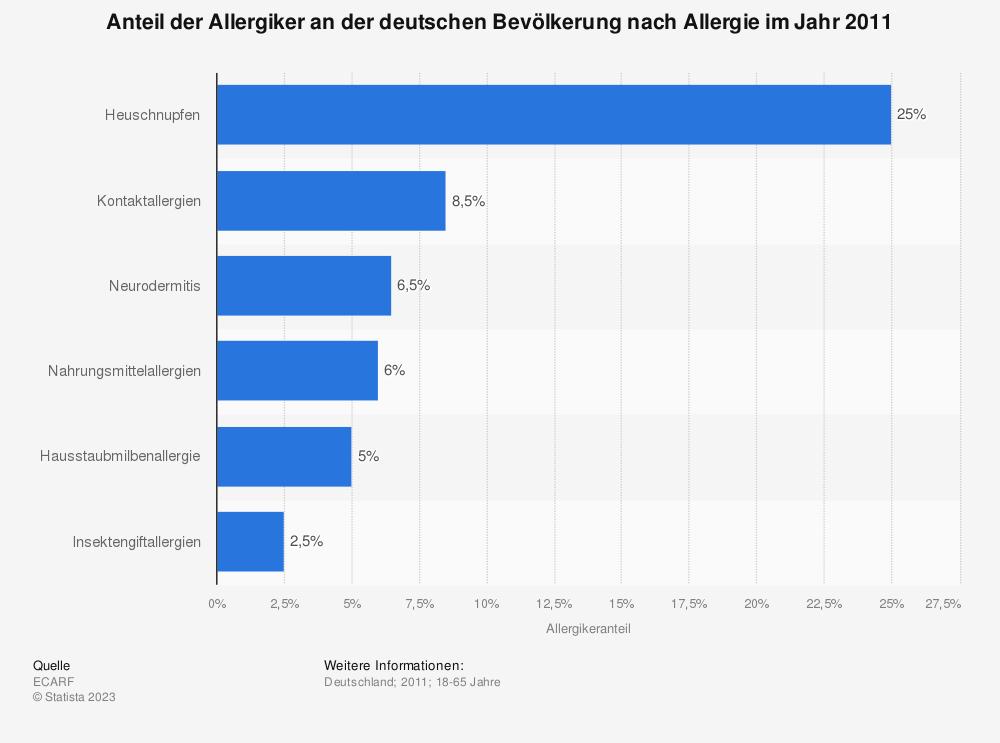 Statistik: Anteil der Allergiker an der deutschen Bevölkerung nach Allergie im Jahr 2011 | Statista
