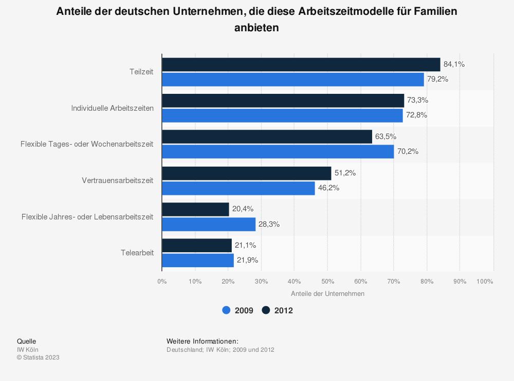 Statistik: Anteile der deutschen Unternehmen, die diese Arbeitszeitmodelle für Familien anbieten | Statista