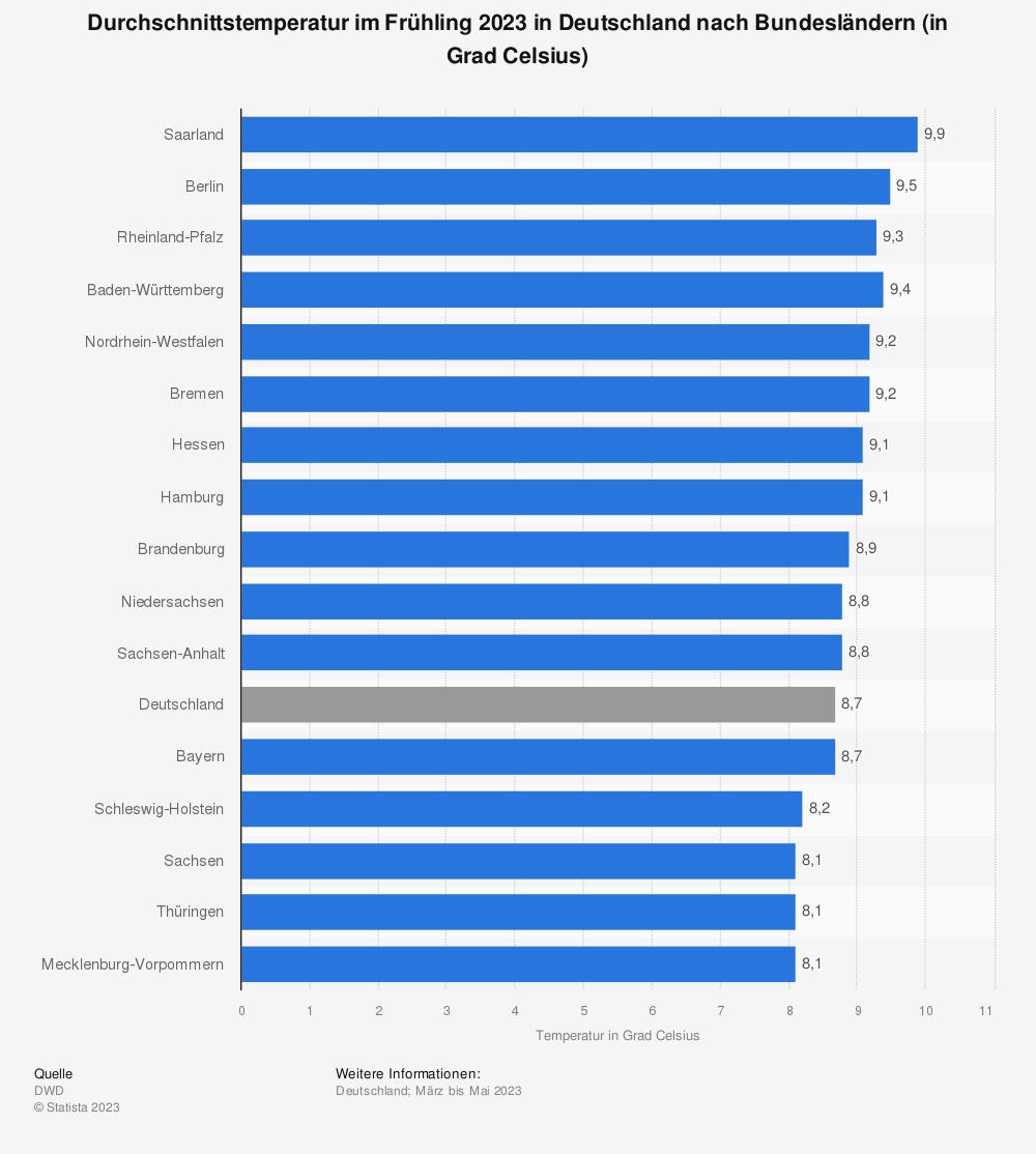 Statistik: Durchschnittstemperatur im Frühling 2019 in Deutschland nach Bundesländern (in Grad Celsius) von Statista