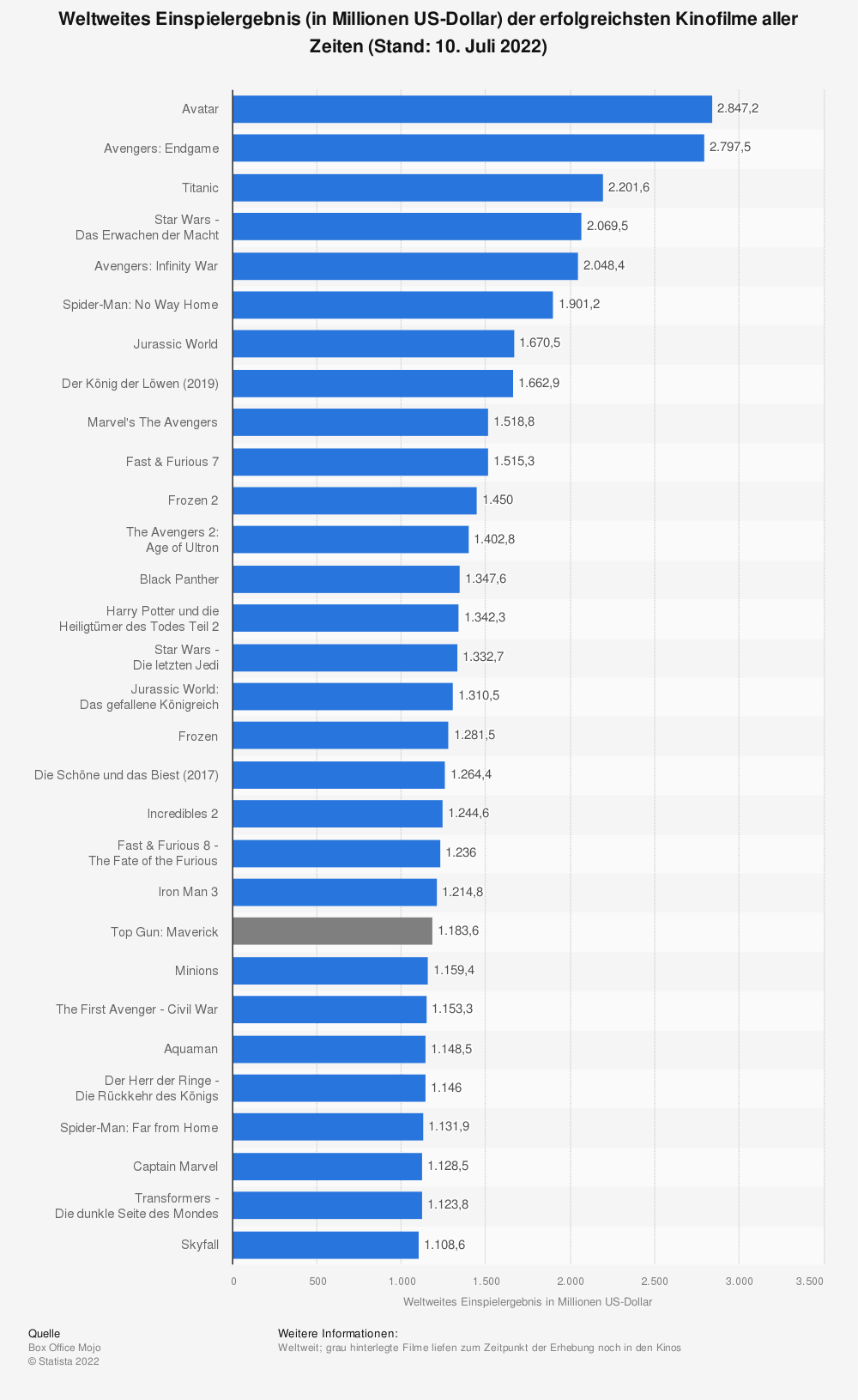 Statistik: Weltweites Einspielergebnis (in Millionen US-Dollar) der erfolgreichsten Kinofilme aller Zeiten (Stand: 15. Dezember 2019) | Statista