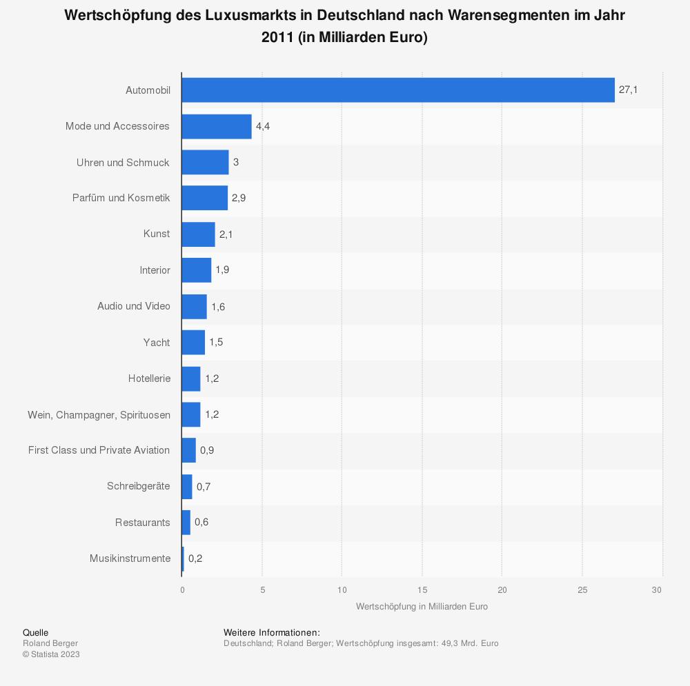 Statistik: Wertschöpfung des Luxusmarkts in Deutschland nach Warensegmenten im Jahr 2011 (in Milliarden Euro) | Statista