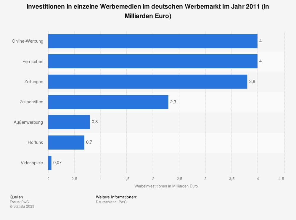 Statistik: Investitionen in einzelne Werbemedien im deutschen Werbemarkt im Jahr 2011 (in Milliarden Euro) | Statista
