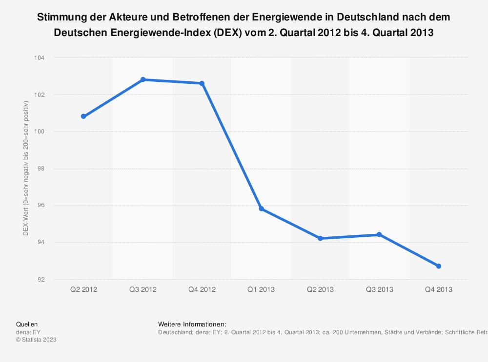 Statistik: Stimmung der Akteure und Betroffenen der Energiewende in Deutschland nach dem Deutschen Energiewende-Index (DEX) vom 2. Quartal 2012 bis 4. Quartal 2013 | Statista