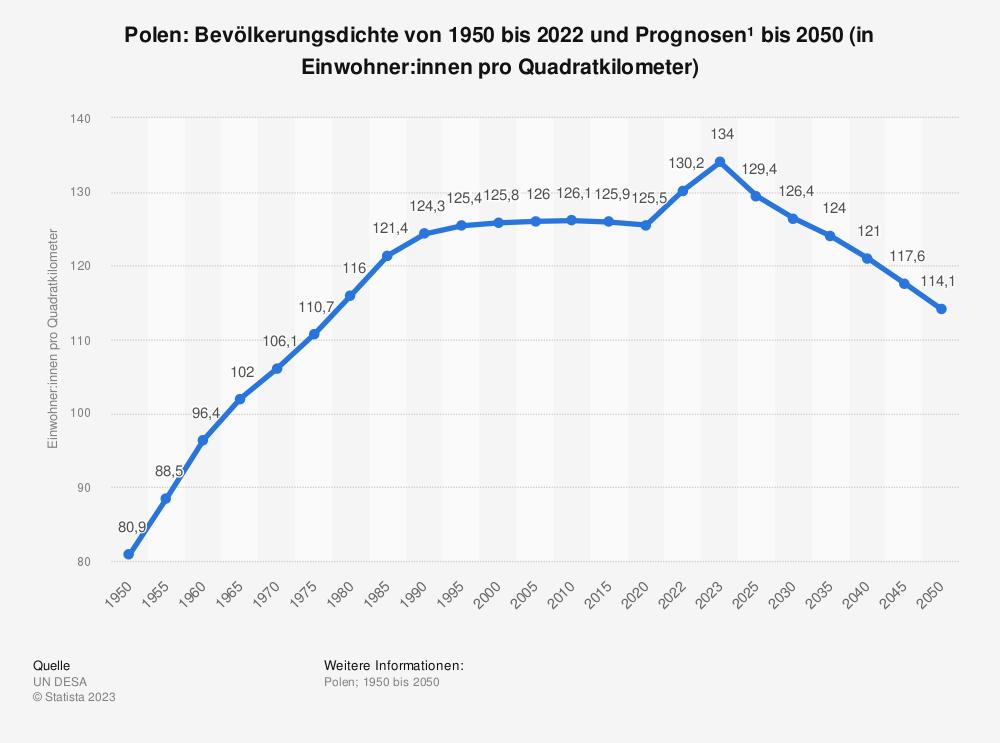 Statistik: Polen: Bevölkerungsdichte von 2008 bis 2018 (in Einwohner pro Quadratkilometer) | Statista