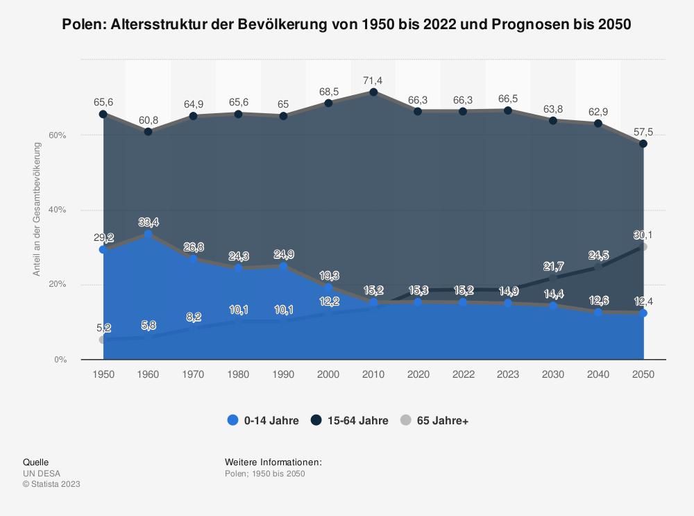 Statistik: Polen: Altersstruktur von 2007 bis 2017 | Statista