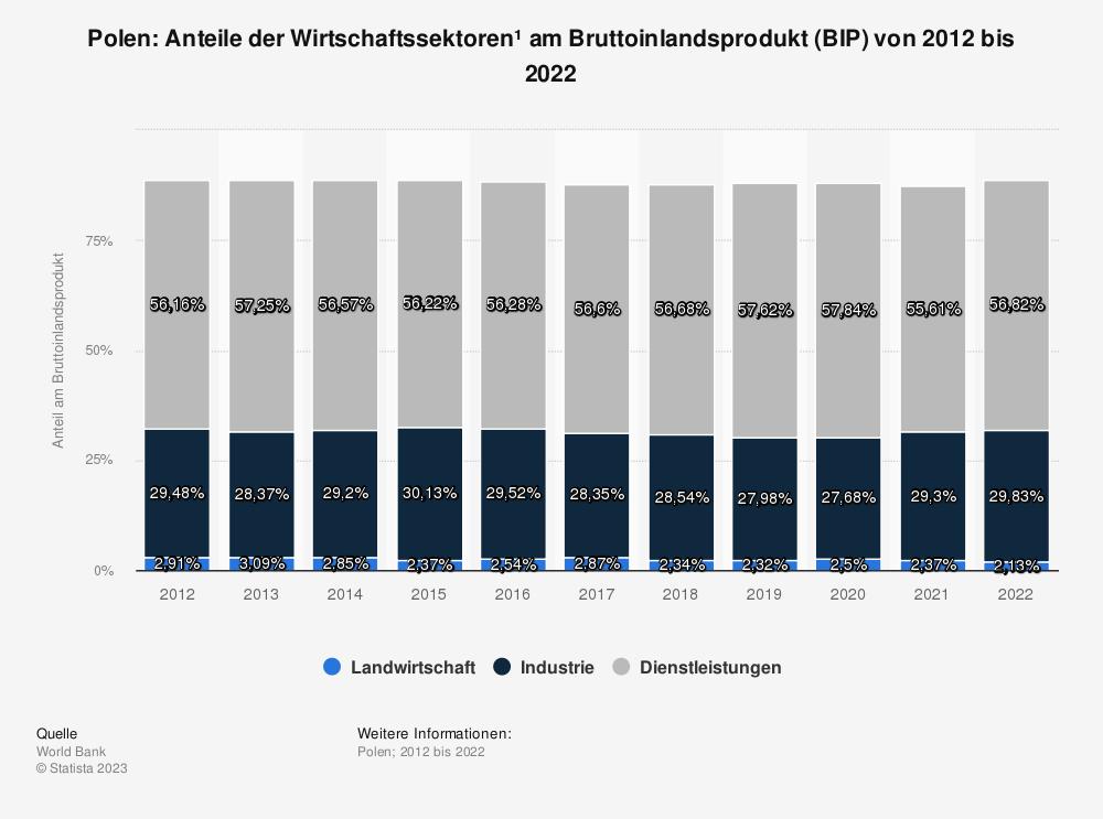Statistik: Polen: Anteile der Wirtschaftssektoren* am Bruttoinlandsprodukt (BIP) von 2009 bis 2019 | Statista