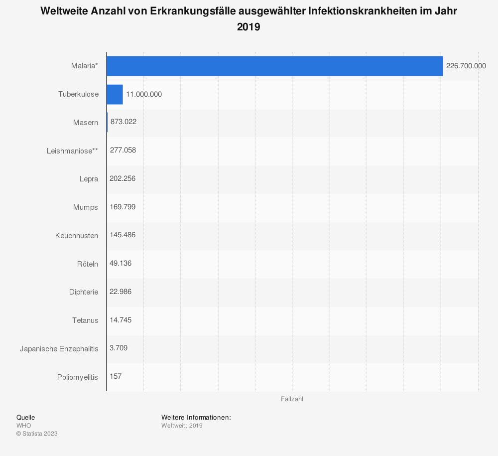 Statistik: Weltweite Anzahl von Erkrankungsfälle ausgewählter Infektionskrankheiten im Jahr 2013 | Statista