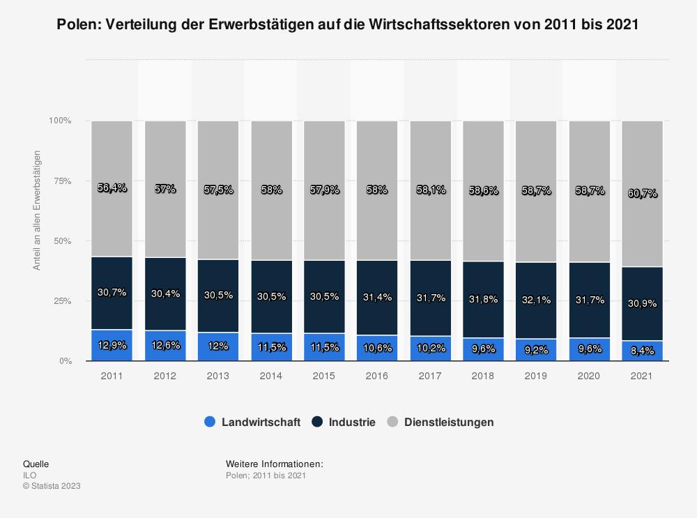 Statistik: Polen: Verteilung der Erwerbstätigen auf die Wirtschaftssektoren von 2009 bis 2019 | Statista