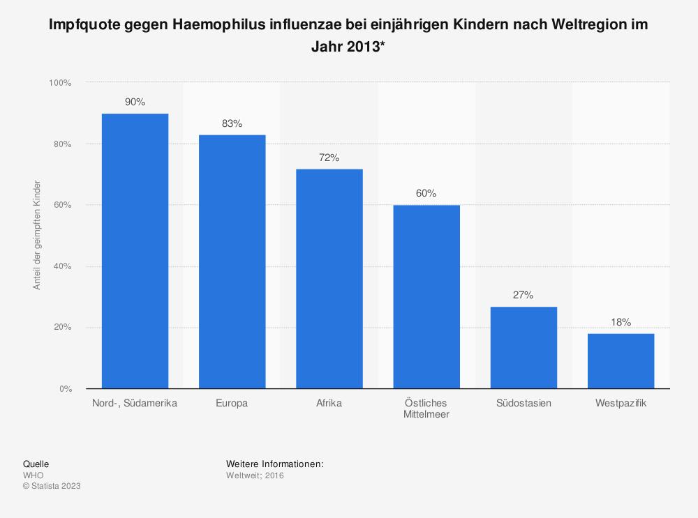 Statistik: Impfquote gegen Haemophilus influenzae bei einjährigen Kindern nach Weltregion im Jahr 2013* | Statista