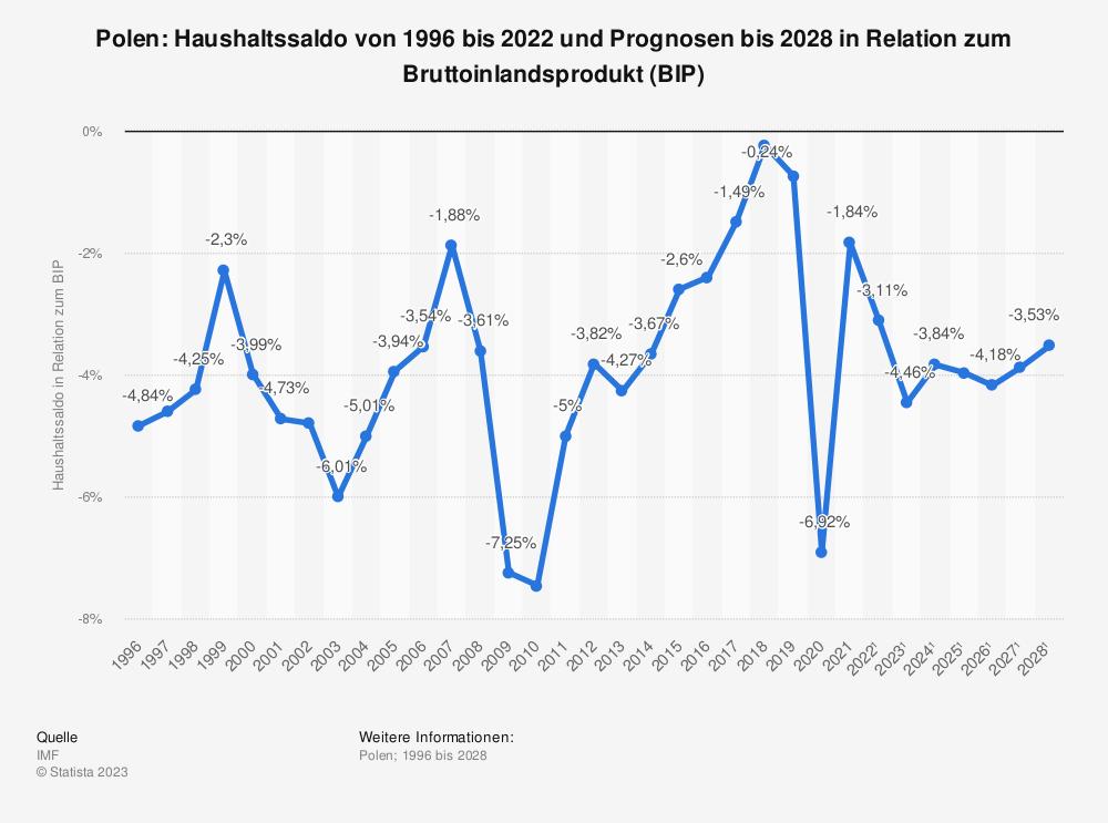 Statistik: Polen: Haushaltssaldo von 2008 bis 2018 in Relation zum Bruttoinlandsprodukt (BIP) | Statista