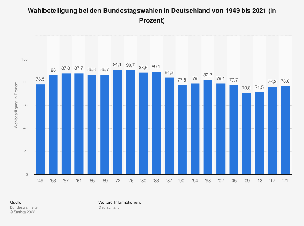 Statistik: Wahlbeteiligung bei den Bundestagswahlen in Deutschland von 1949 bis 2013 | Statista