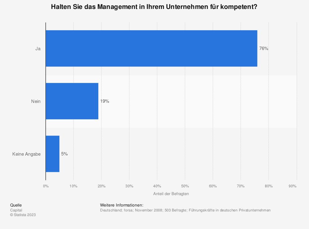 Statistik: Halten Sie das Management in Ihrem Unternehmen für kompetent? | Statista