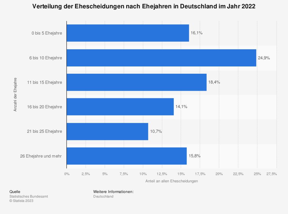 Statistik: Verteilung der Ehescheidungen nach Ehejahren in Deutschland im Jahr 2018 | Statista