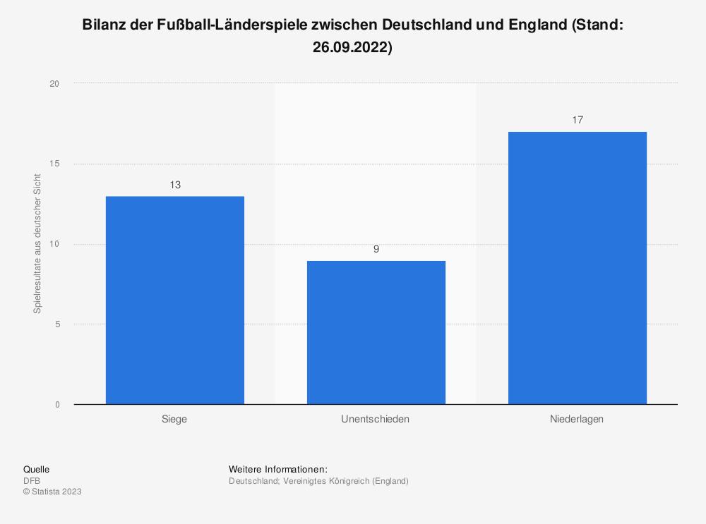 Statistik: Bilanz der Fußball-Länderspiele zwischen Deutschland und England (Stand: 10.11.2017) | Statista