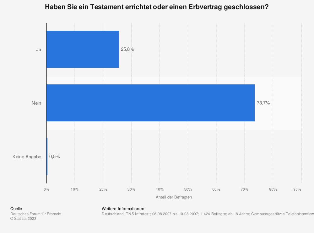 Statistik: Haben Sie ein Testament errichtet oder einen Erbvertrag geschlossen? | Statista