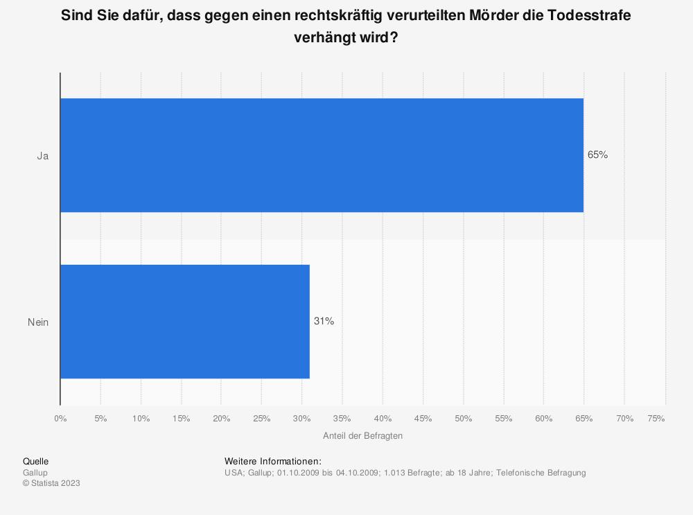 Todesstrafe Deutschland Umfrage
