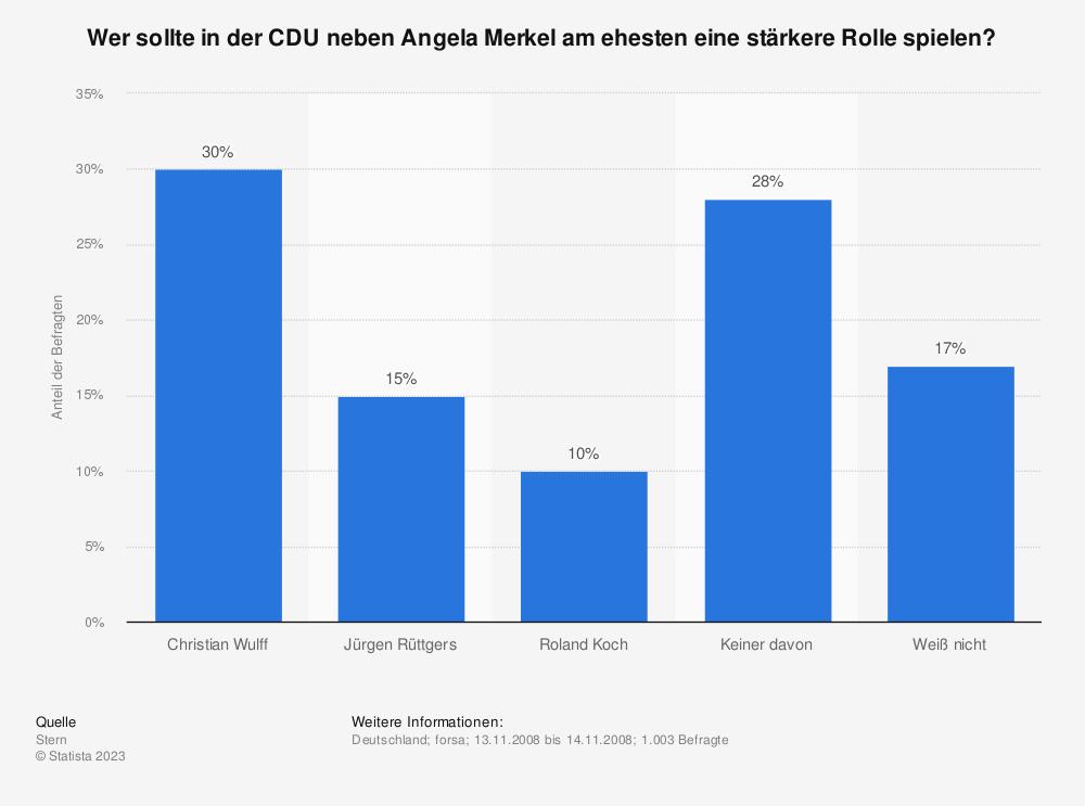 Statistik: Wer sollte in der CDU neben Angela Merkel am ehesten eine stärkere Rolle spielen? | Statista