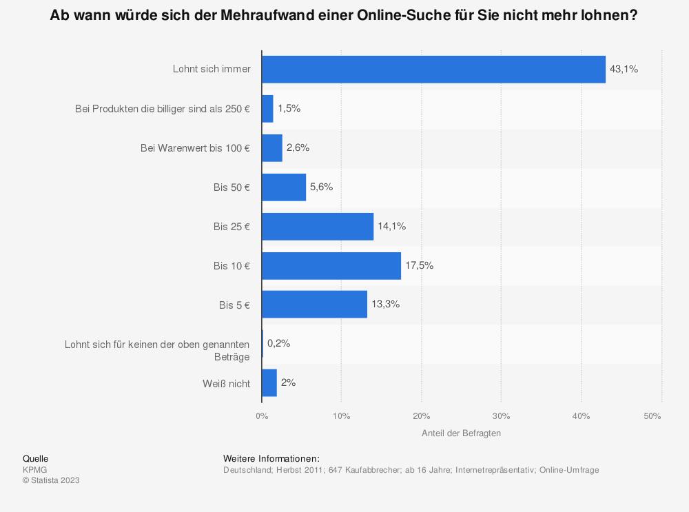 Statistik: Ab wann würde sich der Mehraufwand einer Online-Suche für Sie nicht mehr lohnen? | Statista