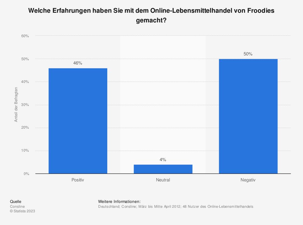 Statistik: Welche Erfahrungen haben Sie mit dem Online-Lebensmittelhandel von Froodies gemacht? | Statista