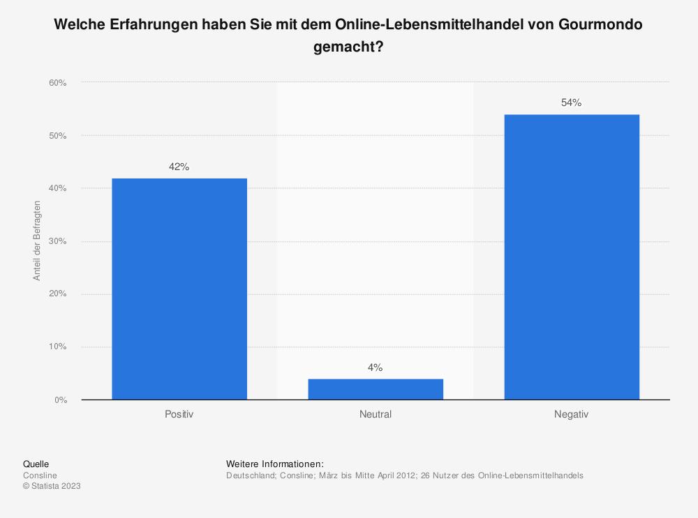 Statistik: Welche Erfahrungen haben Sie mit dem Online-Lebensmittelhandel von Gourmondo gemacht? | Statista