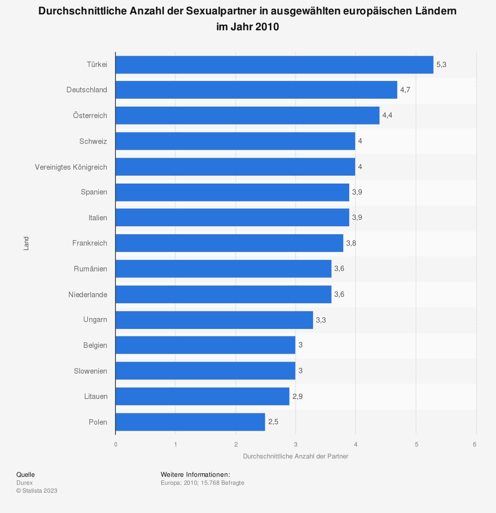 Statistik: Durchschnittliche Anzahl der Sexualpartner in ausgewählten europäischen Ländern im Jahr 2010 | Statista