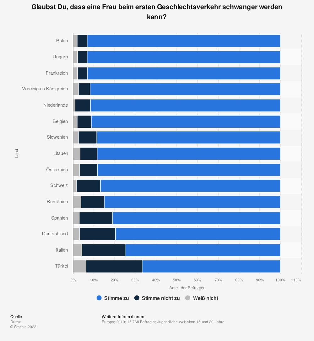 Statistik: Glaubst Du, dass eine Frau beim ersten Geschlechtsverkehr schwanger werden kann? | Statista